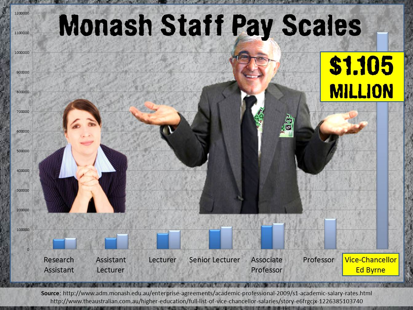 VC-Salary-compared-to-other-staff